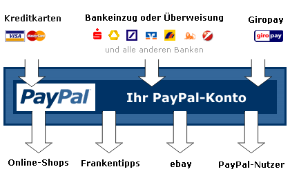 Funktionsweise Paypal